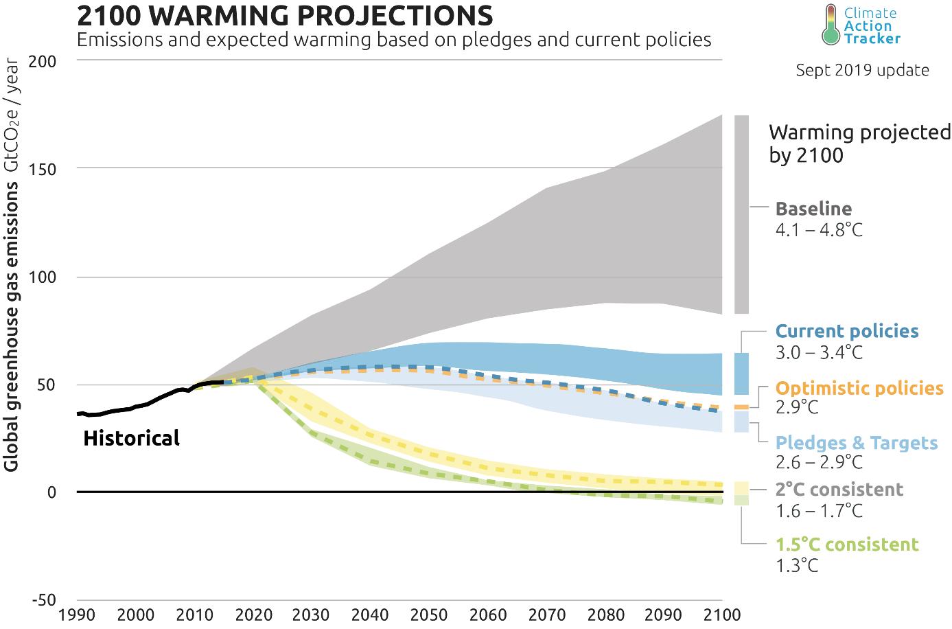 Au rythme actuel de nos émissions, notre trajectoire est celle d'une température moyenne sur terre de +4 à +5°C « courbes baseline », loin de l'engagement de limiter la hausse des températures à +2°C pris lors des accords de Paris à l'issue de la COP21 en 2015 « courbes consistent ». Infographie : Carbon Action Tracker