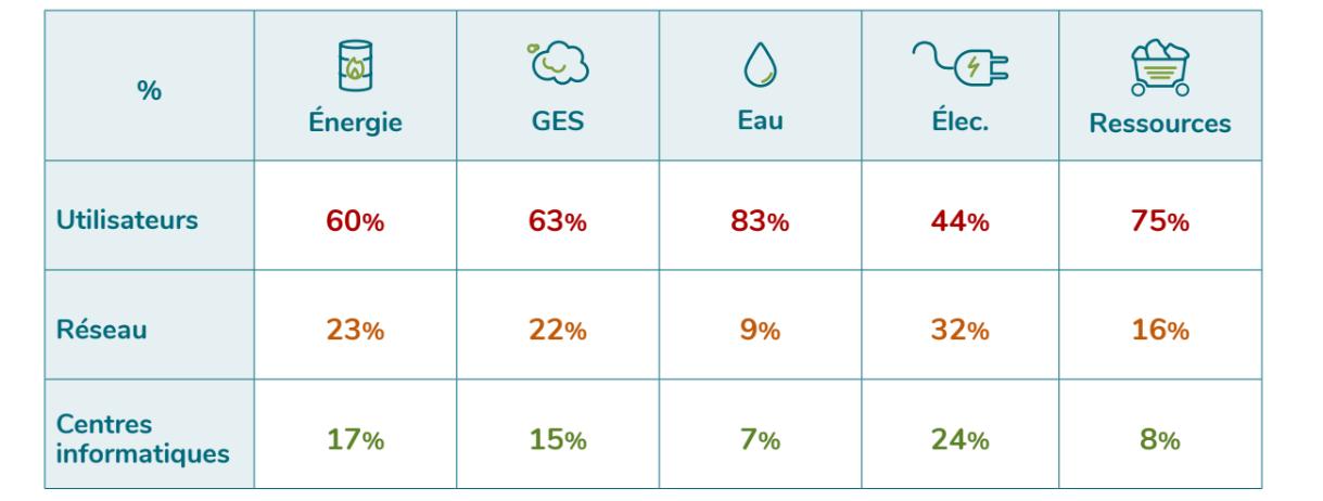 [Figure 1 : Répartition des impacts du numérique en 2019, Etude EENM GreenIT]