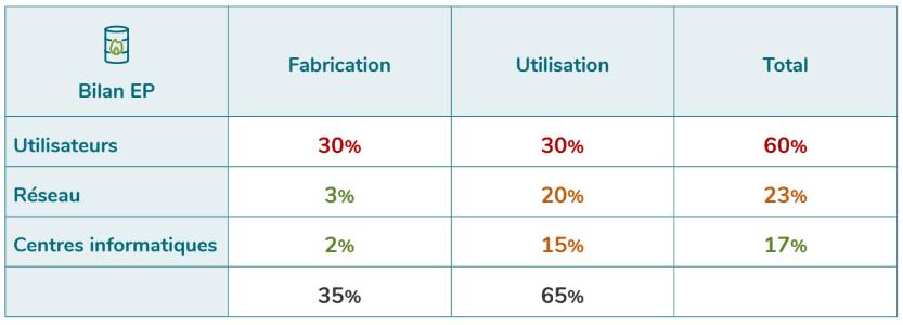 [Figure 2 : Répartition des impacts du numérique sur la consommation d'énergie primaire en 2019, Etude EENM GreenIT]
