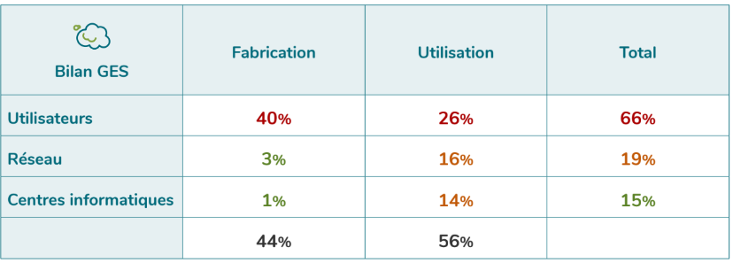 [Figure 3 : Répartition des impacts du numérique sur les émissions de GES en 2019, Etude EENM GreenIT]