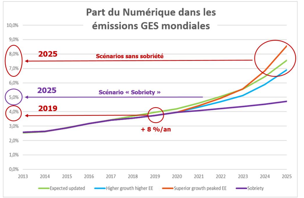 """[Figure 4 : Evolution 2013-2025 de la part du numérique dans les émissions de GES mondiales, """"Lean ICT - Pour une sobriété numérique""""]"""