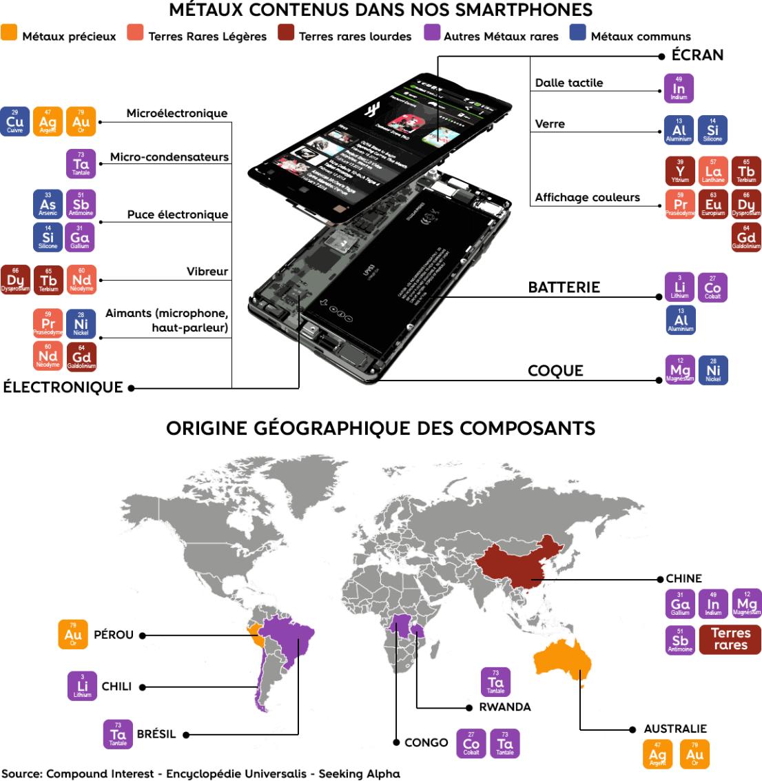[Figure 5 : Métaux contenus dans nos smartphone et provenance des métaux, Compound interest – Encyclopédie Universalis – Seeking Alpha]