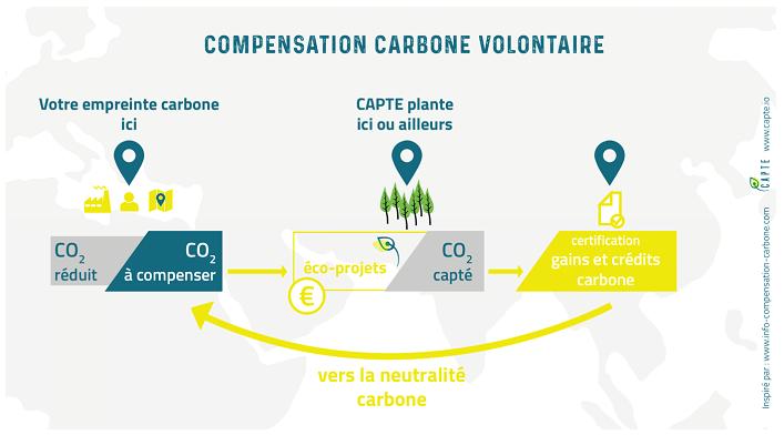 Source: info-compensation-carbone.com