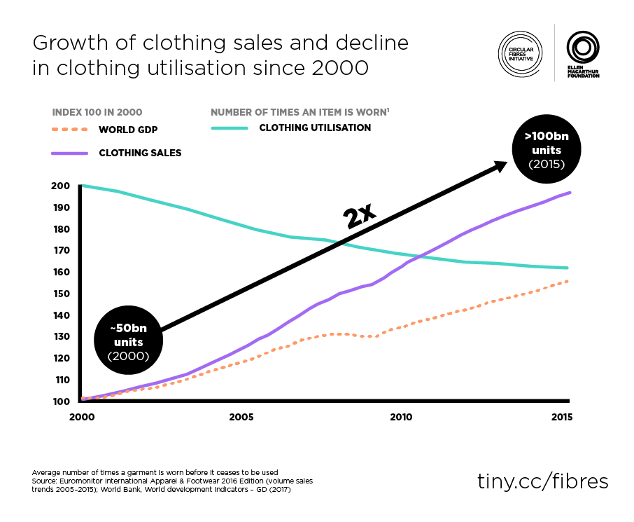 Figure 5 The trends in clothing sales and utilization – Source : Euromonitor International Apparel & Footwear 2016 Edition (volume sales trends 2005–2015); World Bank, World development indicators – GD (2017)