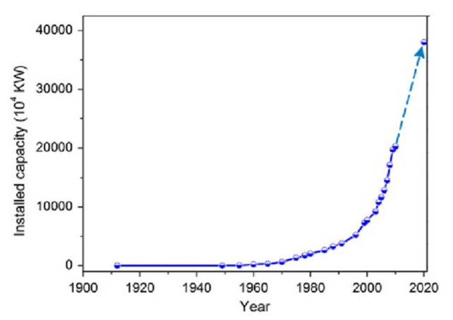 Figure 1. Hydropower development in China (Ran & Lu, 2013)