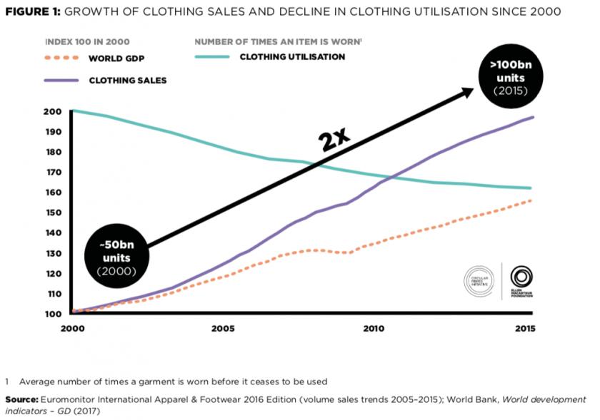 La fast fashion, ou comment produire toujours plus de vêtements (courbe violette) qu'on utilise de moins en moins longtemps (courbe verte). Graphique issu d'un rapport de 2017 de la Fondation Ellen Macarthur.