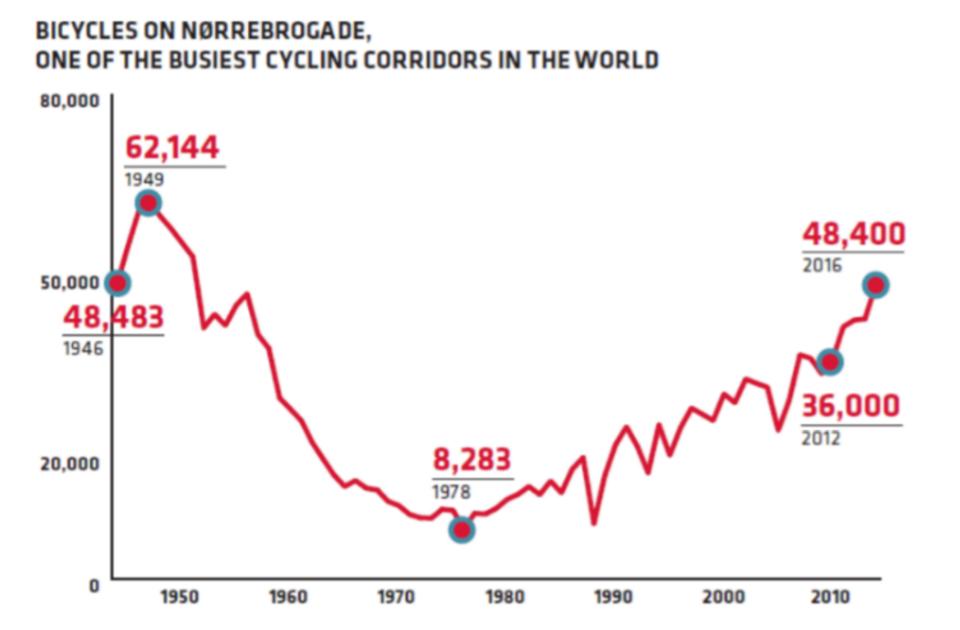 Nombre de cyclistes par an dans une rue de Copenhague, conférence ISIGE S. Rasmussen