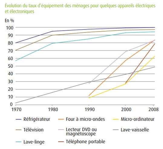 Figure 1 - Evolution du taux d'équipement des ménages pour quelques appareils électriques et électroniques [7]