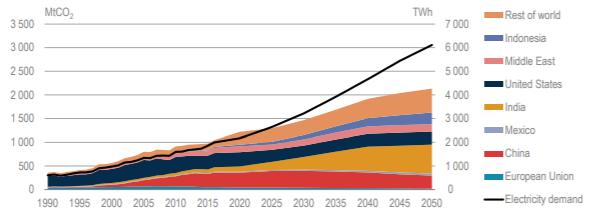 Figure 2 - Demande d'électricité des lieux climatisés et émissions de CO2 résultantes selon le scénario de référence [13]