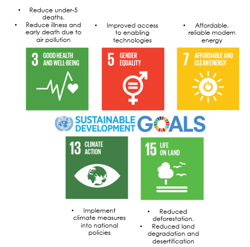 Figure 7: Sustainable Development Goals (SDGs) of particular relevance to clean cooking programs. Source: Rosenthal et al. (2018)