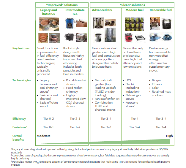 Figure 8: Overview of improved and clean cooking solutions. Source: