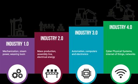 Figure 1: Industrial revolutions (Infodream, 2018)