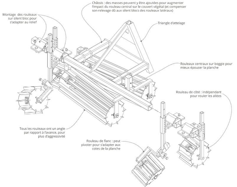 Rolo Faca (Buzuk), a machine to cut and lay green fetilizers[16]