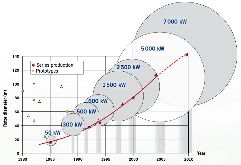 Evolution du diamètre des turbines éoliennes depuis 1985 (élaborée par DEWI GmbH, source : Climate Policy Watchers )
