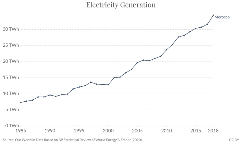 Figure 1: Electricity consumption in Morocco 1990-2017 (OWID) [2]