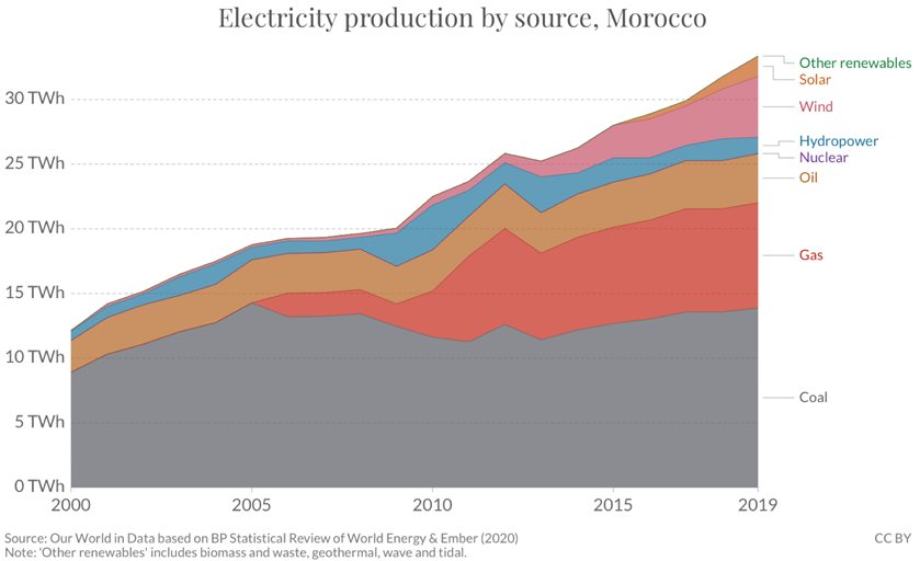 Figure 2: Electricity generation by source, Morocco 1990-2017 (OWID) [2]