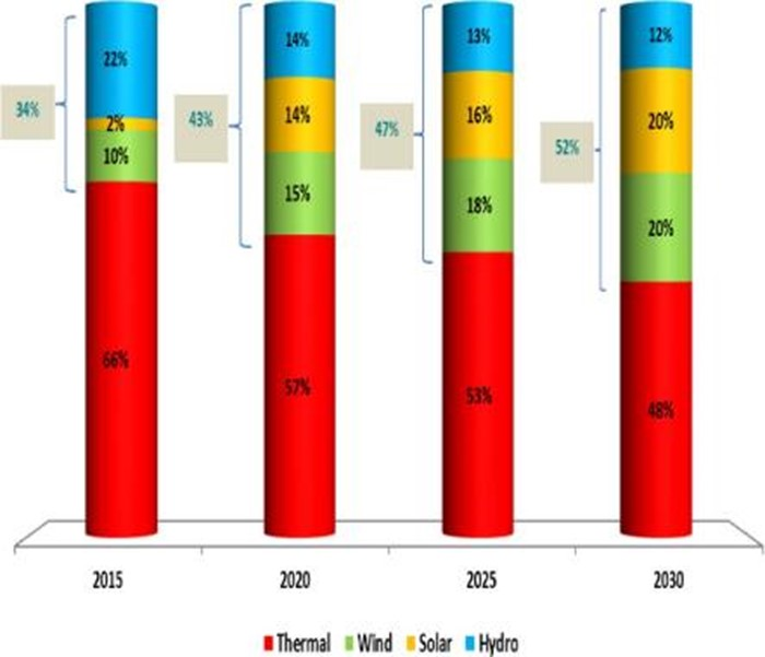 Figure 3: Morocco's energy mix 2015-2030 (Haut-Commissariat au Plan, 2016 ) [1]