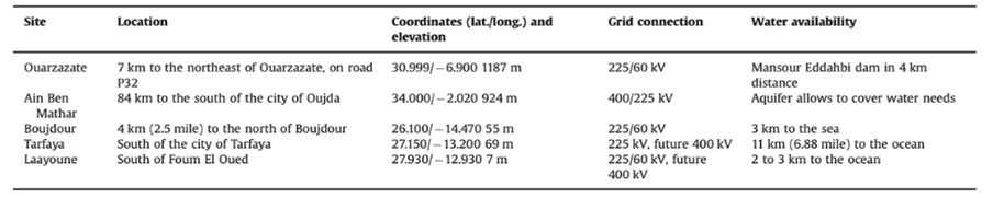 Table 2: Overview of the main sites of the Solar Energy Project [5]