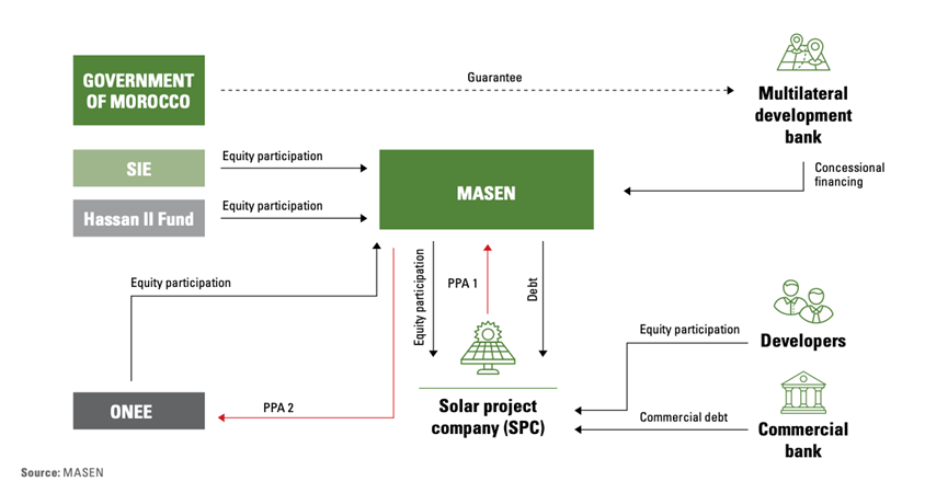 Figure 6: Flow chart for large-scale solar projects [8]