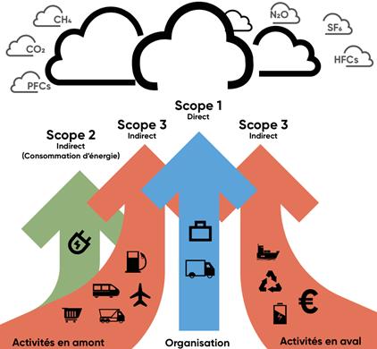 EcoAct, 2020, Climat et chaîne d'approvisionnement : votre feuille de route pour réduire vos émissions du Scope 3