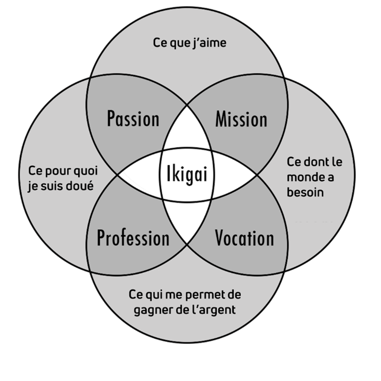 Diagramme de Marc Winn