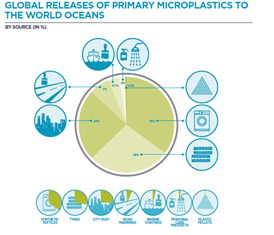 Source UICN: Primary Microplastics in the Oceans 2017. https://portals.iucn.org/library/sites/library/files/documents/2017-002-En.pdf