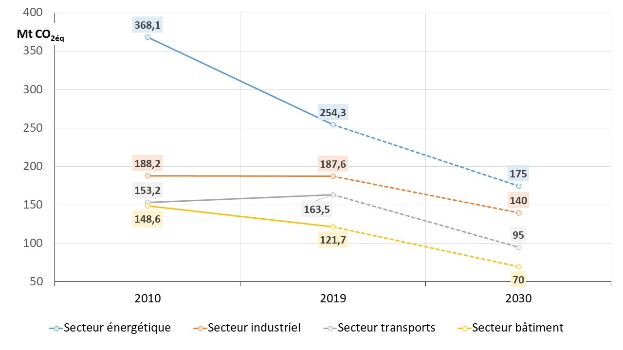 Graphique: Evolution des émissions de GES en Allemagne et objectifs en 2030 par secteurs