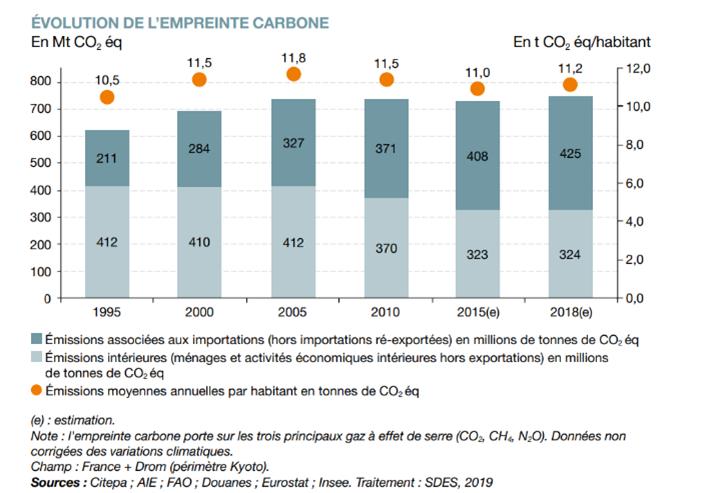 En 2018, l'empreinte carbone de la France est estimée à 749MtCO2éq. 57% de cette empreinte soit 425 Mt de CO2 provient des importations [5]