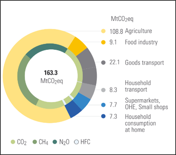 Carbon balance by sector for households' food consumption (Barbier et al., 2019) OHE : out of home eating ; includes emissions of imported food products ; excludes emissions of exported food products