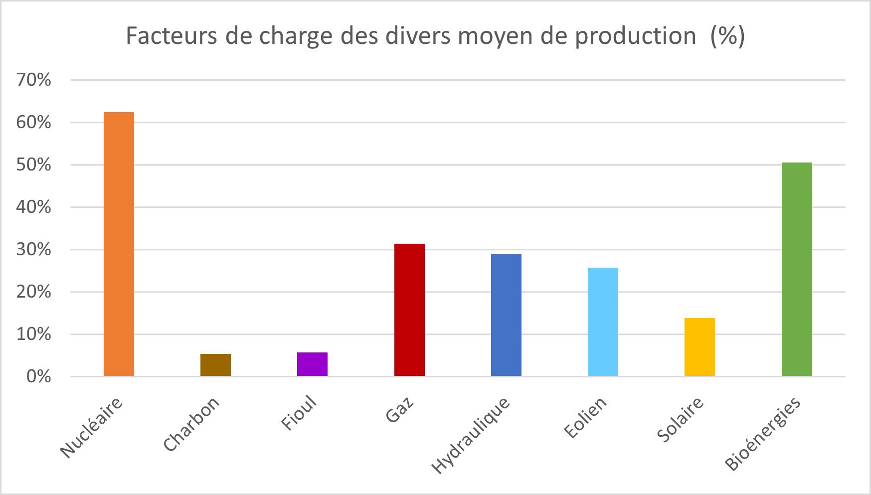 Figure 3 : Facteurs de charge des divers moyens de production (%) (source : RTE - Bilan électrique 2020)